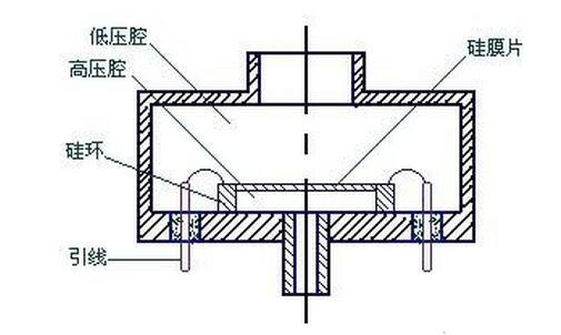 电感式压力传感器特性_电感式压力传感器应用