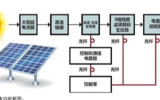 光纤在太阳能电池板控制和监测系统中的应用分析