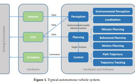 自动驾驶仿真平台的研究论文详细资料概述