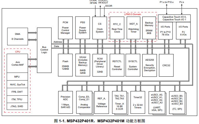 MSP432P401R和MSP432P401M混合信号微控制器的数据手册免费下载