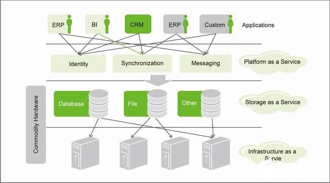 云计算的基本概念、发展及在电信应用的挑战