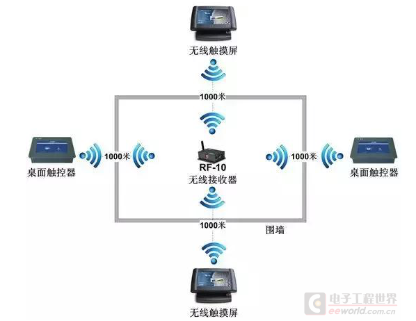 智能家居主要的通信技术有哪几种