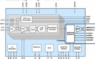 芯片创新如何应对医疗电子系统级的挑战