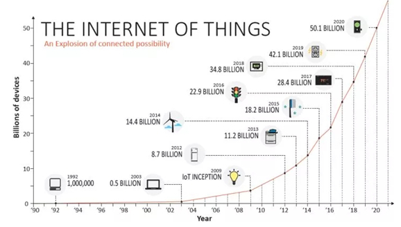 物联网的发展给云计算带来了什么影响