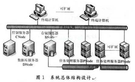 基於不同操作系統實現不同體系結構的異構系統的設計