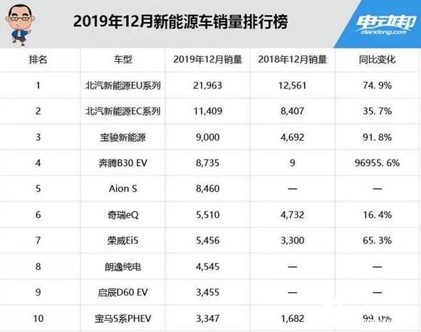 2019国内新能源车销量榜 北汽新能源一骑绝尘