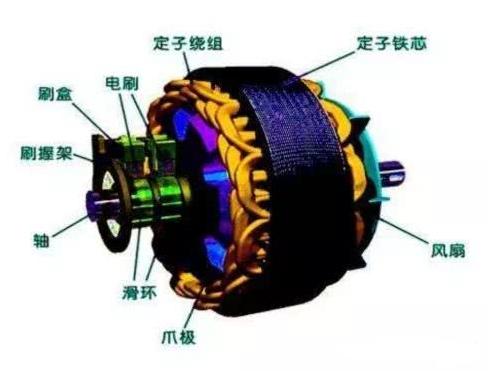 汽车交流发电机的构造