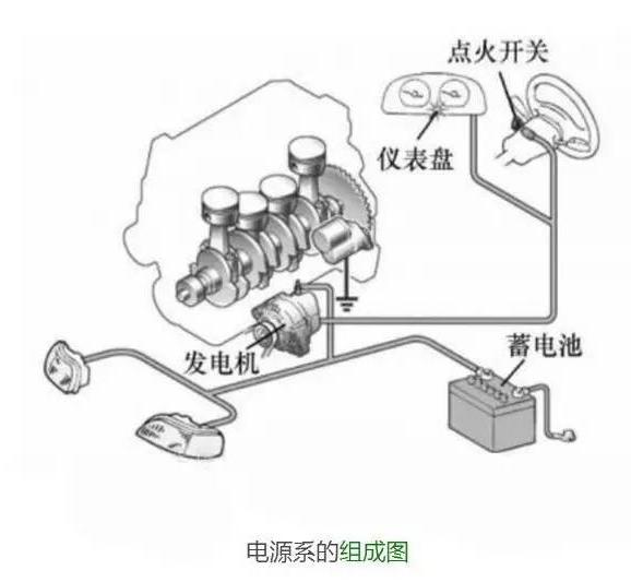 汽车电源系统常见故障检修