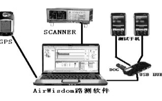 AirWisdom的特點及路測和模測優化解決方案