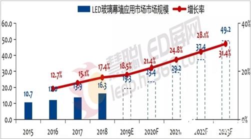 LED玻璃幕墙应用市场前景广阔 预计2020~2023年复合增长率将达24.8%