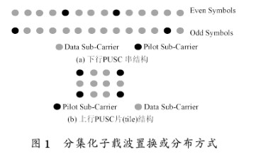 基于IEEE 802.16e技術的WiMAX網絡...