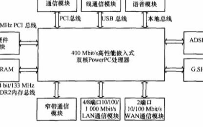 基于MP1800信息通信設備實現支持ICT業務的...