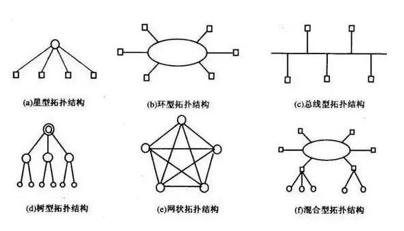 网状网络具备什么优势