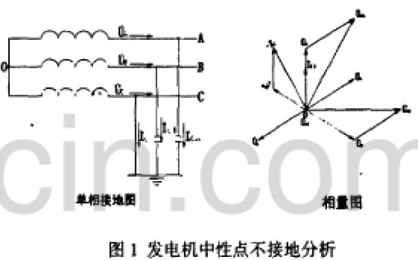 水电站发电机中性接地方式有哪些和分析计算及接地变压器的应用说明