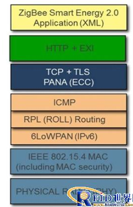 ZigBee IP規范變得更可靠