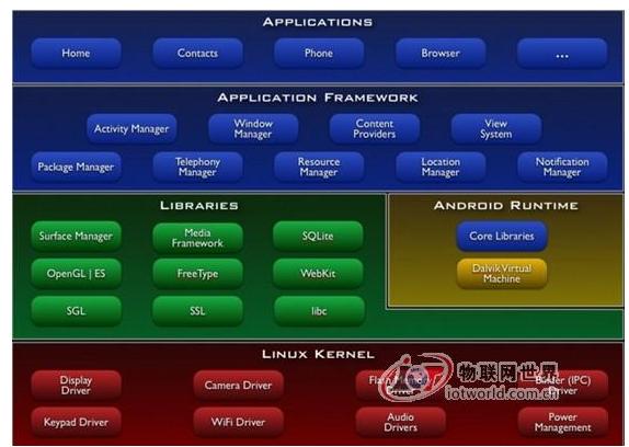 基于Android的无线控制系统是怎样去设计