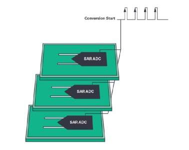 同步关键的分布式系统时,新型Σ-Δ ADC架构可避免中断的数据流