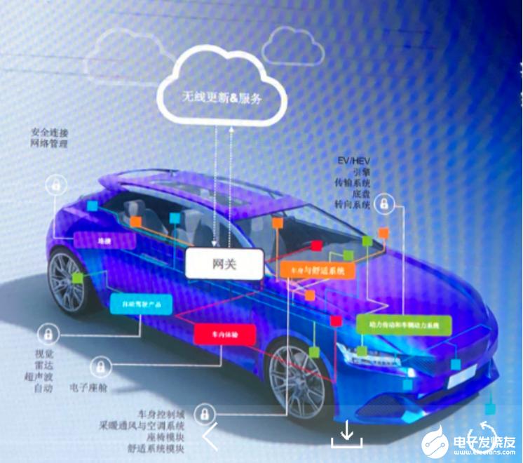 新能源汽车市场化发展要把握好高密度IGBT和碳化硅器件