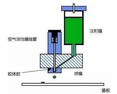 SMT贴片胶的时间压力滴涂法的原理及主要工艺参数分析
