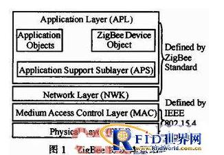 基于ZigBee的自愈自组网可以如何应用