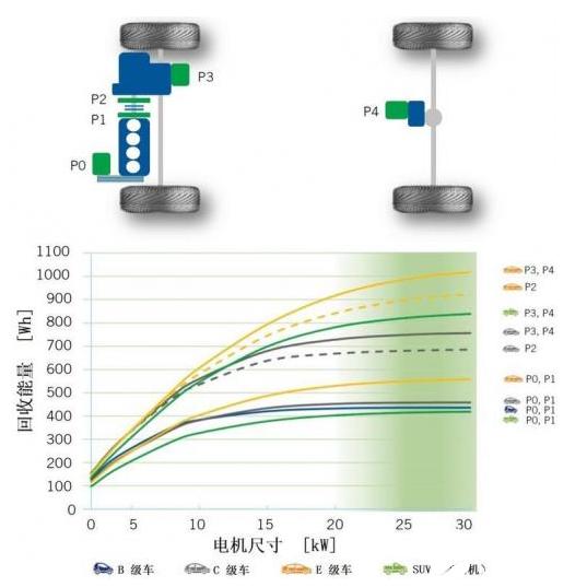 降低CO2排放 高效內燃機與48V插電式動力設備的組合動力系統就能解決