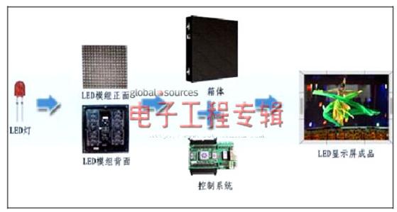 LED显示屏的基本架构以及节能原理解析