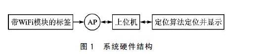 基于无线网络的RFID怎样去定位