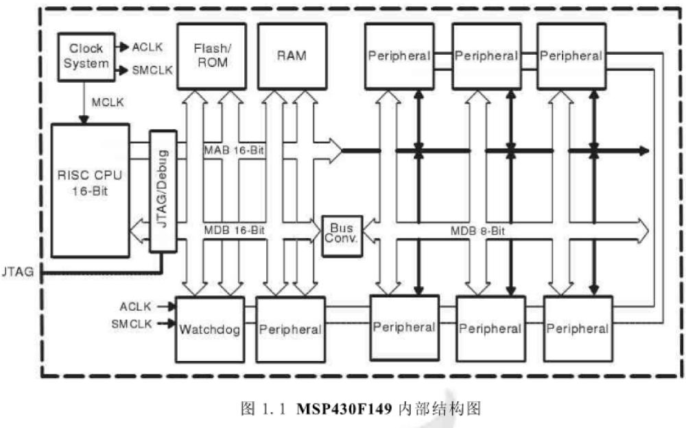 怎么样才能设计实现远程测温无线传输系统
