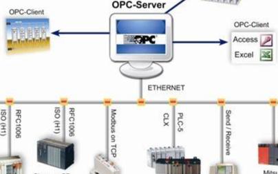 关于工业控制系统中OPC服务器的介绍