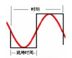 通信信道综合布线中频率和带宽的性能定级问题分析