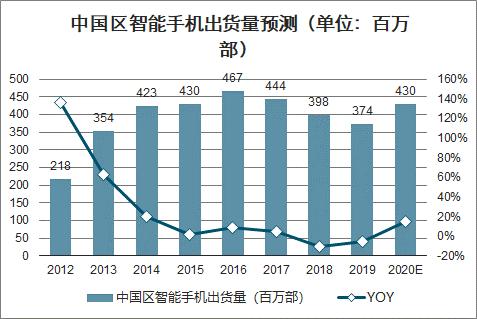 图2:中国区智能手机出货量预测(单位:百万部)。