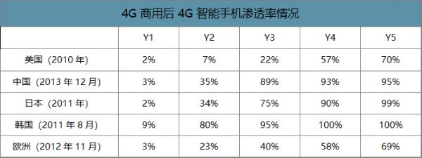 图4:4G商用后4G智能手机渗透率情况。