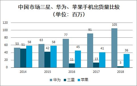图8:中国市场三星、华为、苹果手机出货量比较(单位:百万)。