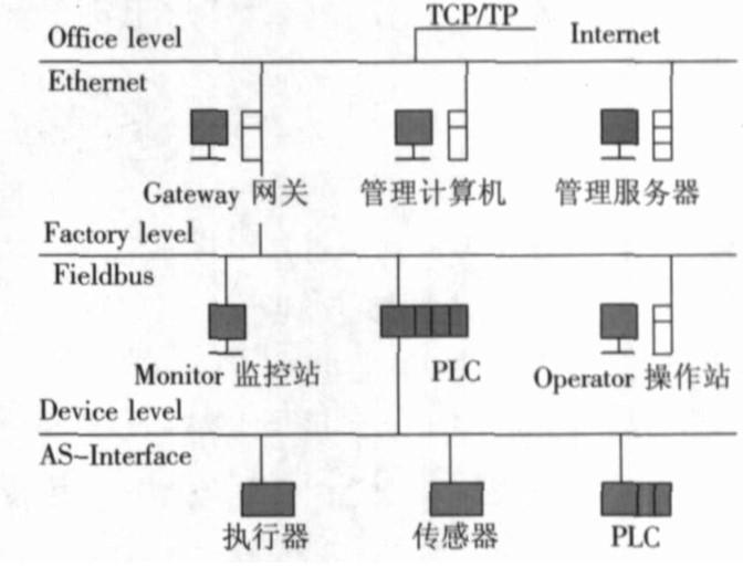 基于現場總線技術的西門子SIMATICNET系列產品在制藥業中應用