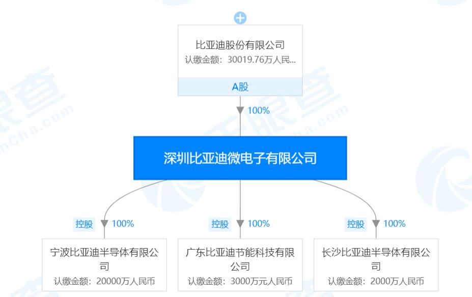 图3:比亚迪微电子有限公司控制的3家子公司。(数据来源:天眼查)