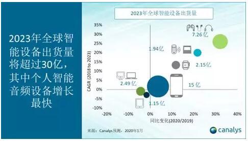 2023年全球智能设备出货量将超过30亿 5G智能手机