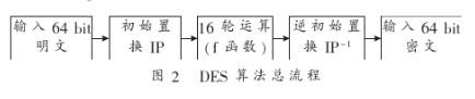 采用FPGA器件实现GPS数据加密系统中机载模块中DES IP的设计