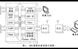 采用FPGA器件实现GPS数据加密系统中机载模块...