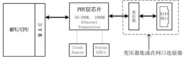 以太網在PCB電路布局布線中的應用解析