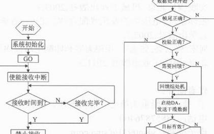 通訊接口電路技術設計與可靠性驗證流程概述