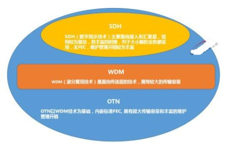 光傳送網絡OTN架構簡介及應用解決方案