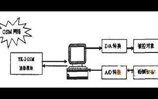 通过YK-2 GSM短信模块和上位机实现短信息控...