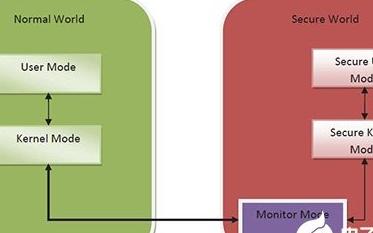 實現確保微控制器的IP安全的兩種解決方案介紹