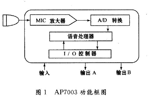 AP7003语音识别芯片的介绍和在自动电梯语音控制系统中的应用说明