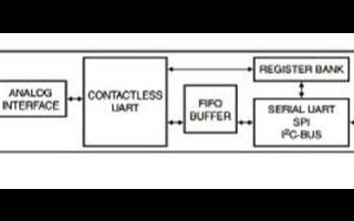高集成读写器MFRC523的主要特性及功能分析
