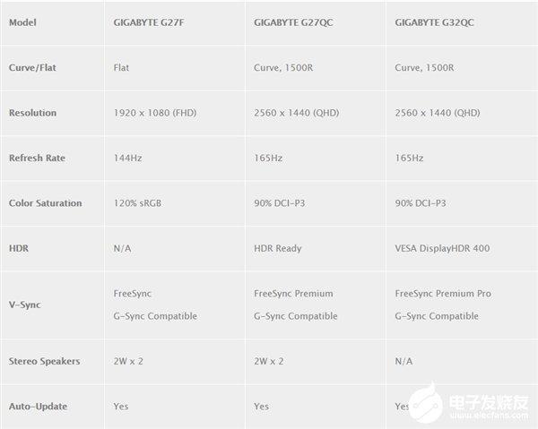 技嘉推出多款新显示器 其一获得AMD最高级别的FreeSync认证