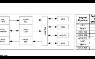 基于MCU的物聯網應用實現數據和設計的安全性