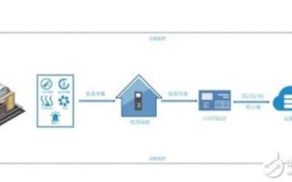 VOCs在线报警监测系统的组成、性能优势及应用范围