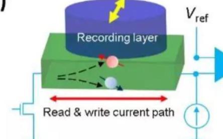 更強大的電子自旋現象有望為下一代存儲技術鋪路