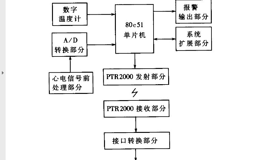 使用无线收发模块和单片机设计监护系统的详细资料说明